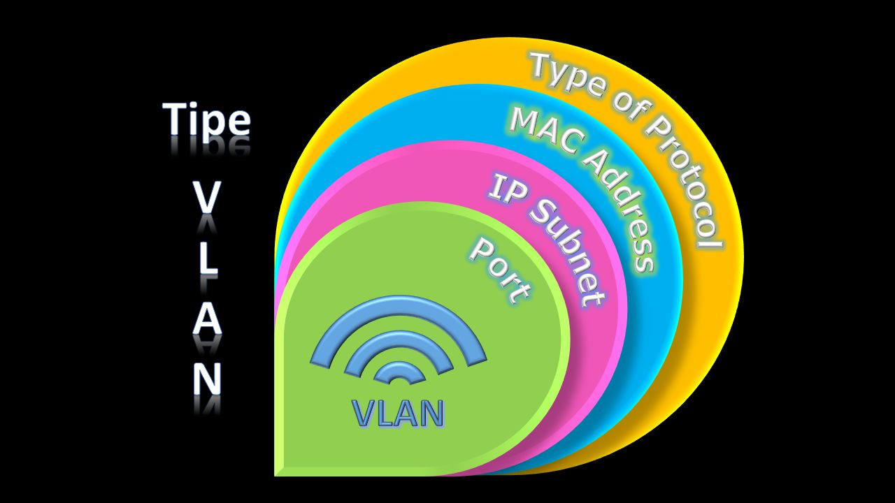 Tipe V L A N Type of Protocol MAC Address IP Subnet Port VLAN