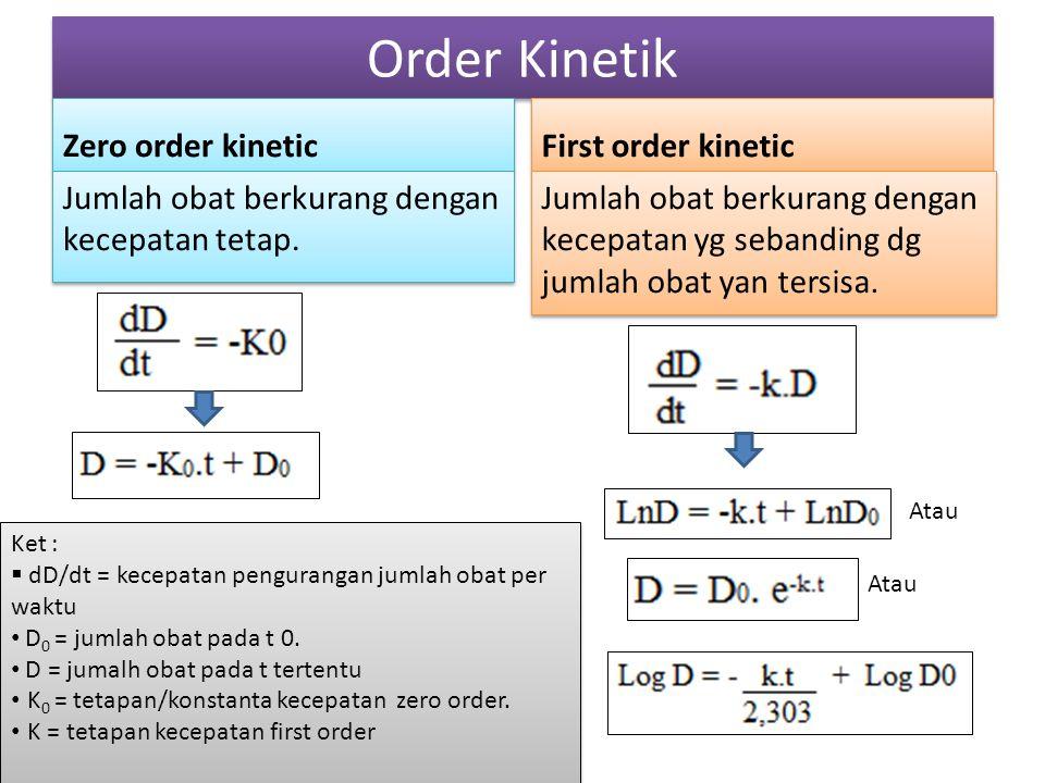 Order Kinetik Zero order kinetic First order kinetic