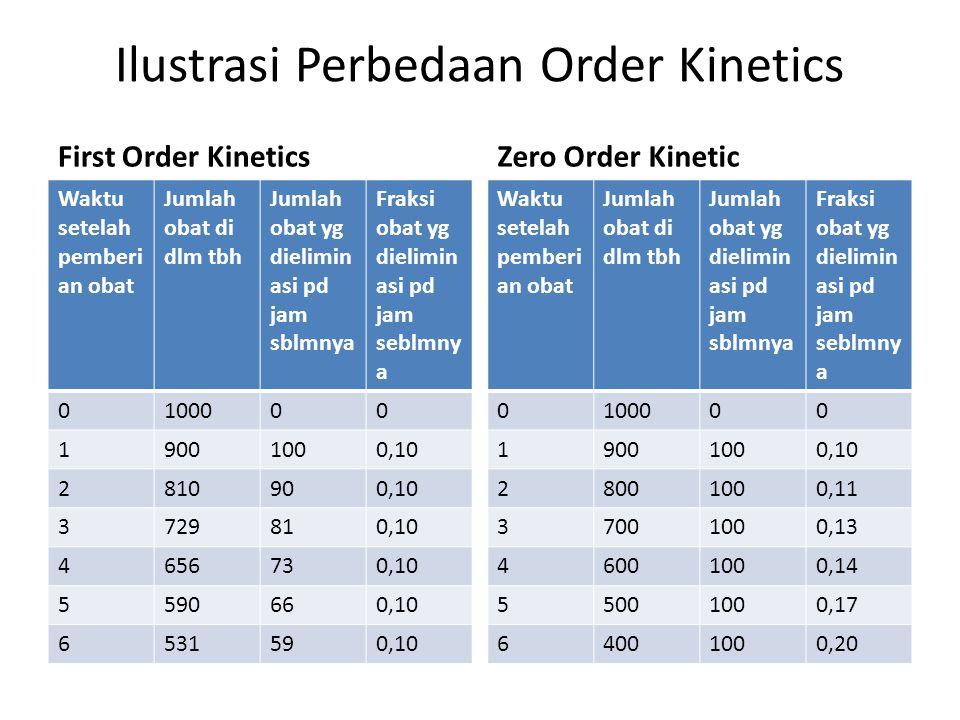 Ilustrasi Perbedaan Order Kinetics
