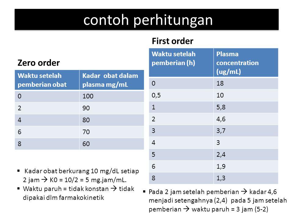 contoh perhitungan First order Zero order Waktu setelah pemberian (h)