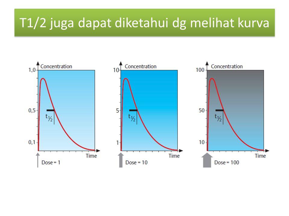 T1/2 juga dapat diketahui dg melihat kurva