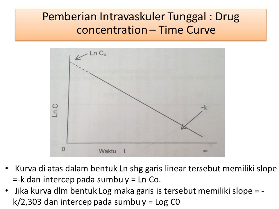 Pemberian Intravaskuler Tunggal : Drug concentration – Time Curve