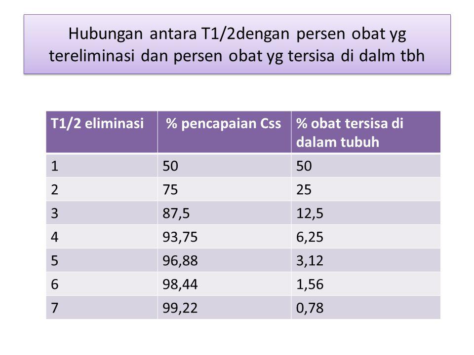 Hubungan antara T1/2dengan persen obat yg tereliminasi dan persen obat yg tersisa di dalm tbh
