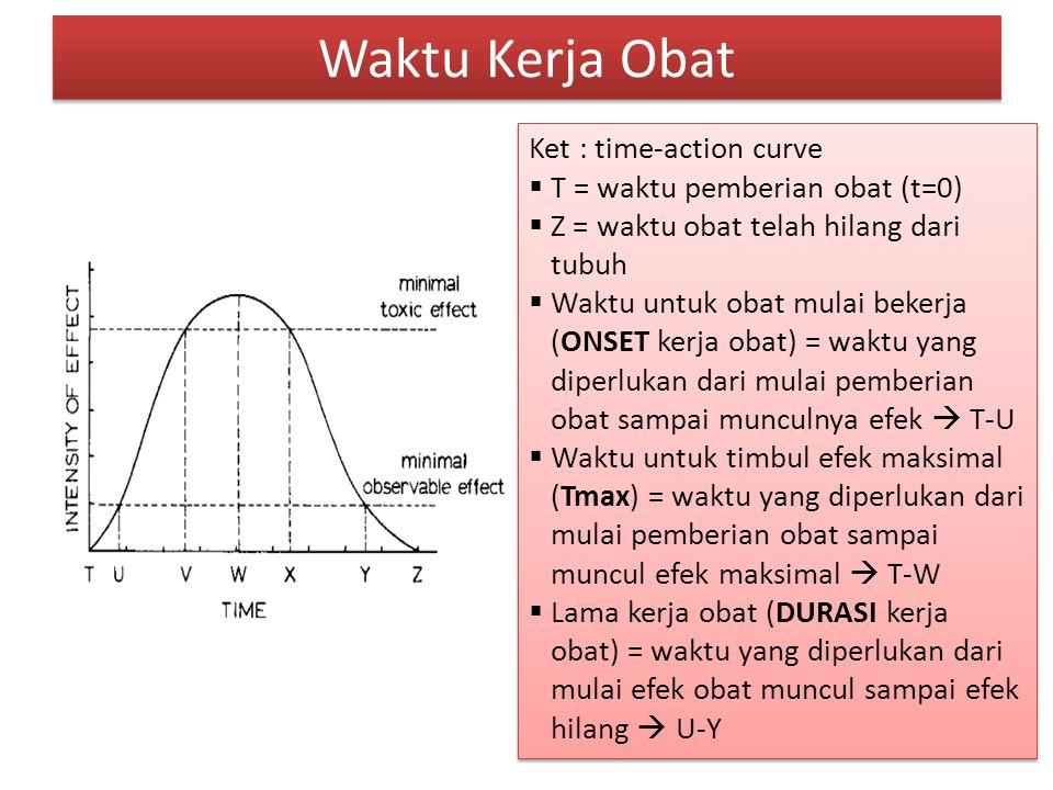 Waktu Kerja Obat Ket : time-action curve