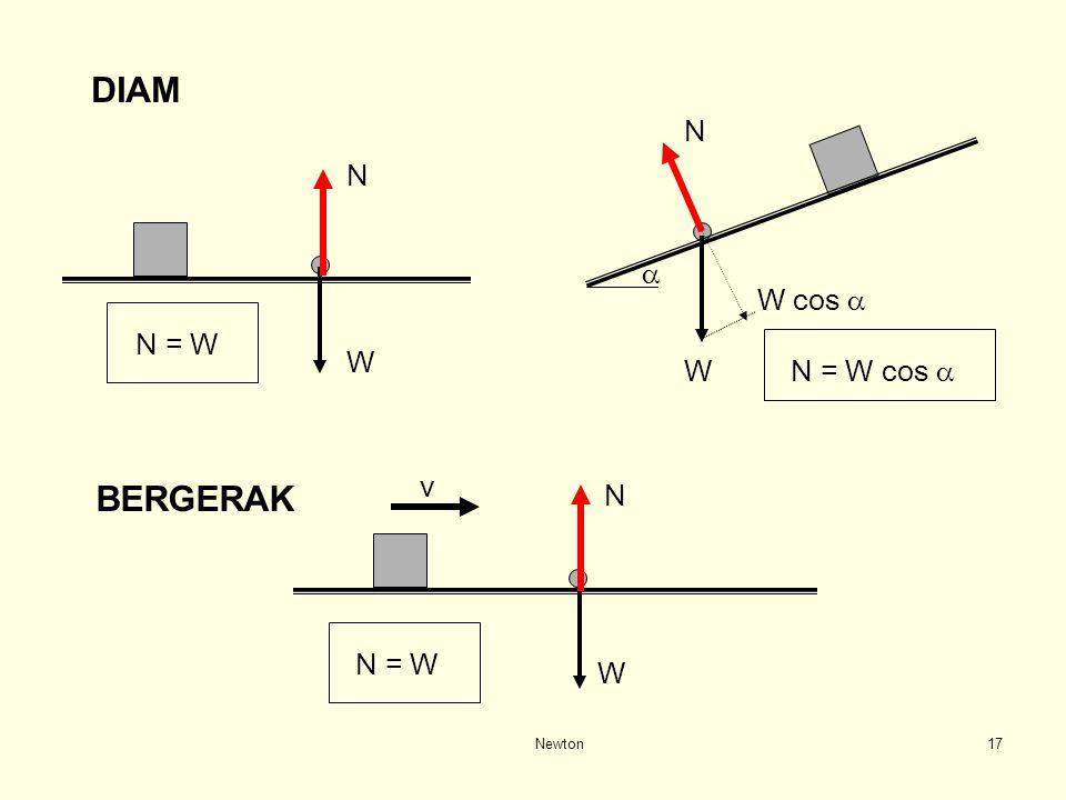 DIAM N N a W cos a N = W W W N = W cos a v BERGERAK N N = W W Newton