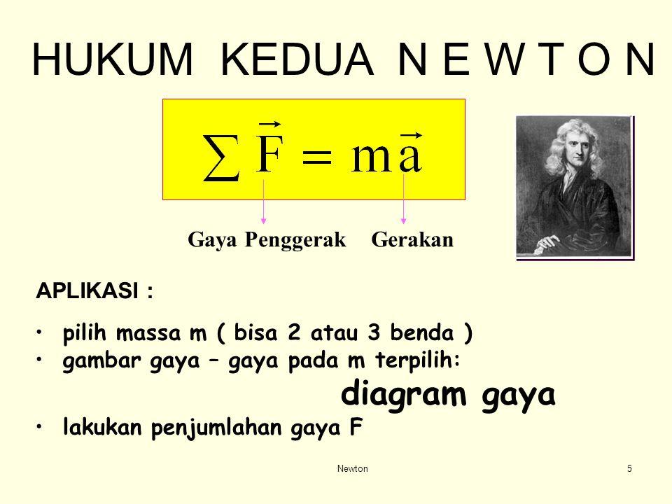 Gaya Penggerak Gerakan Newton