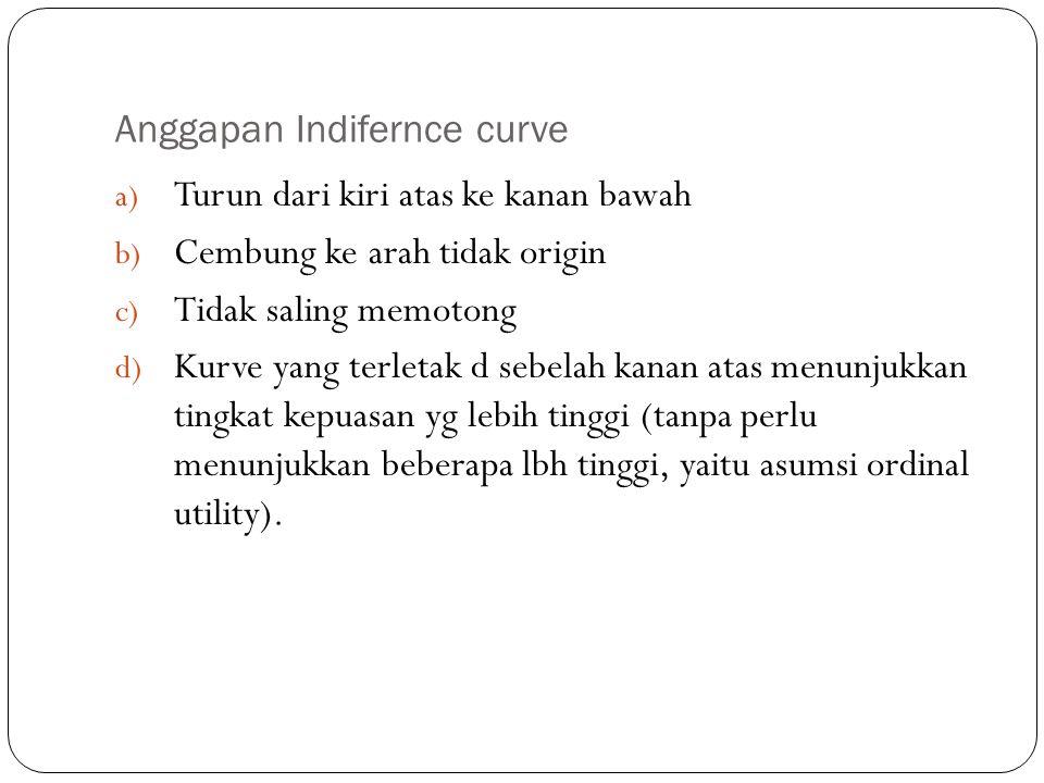 Anggapan Indifernce curve