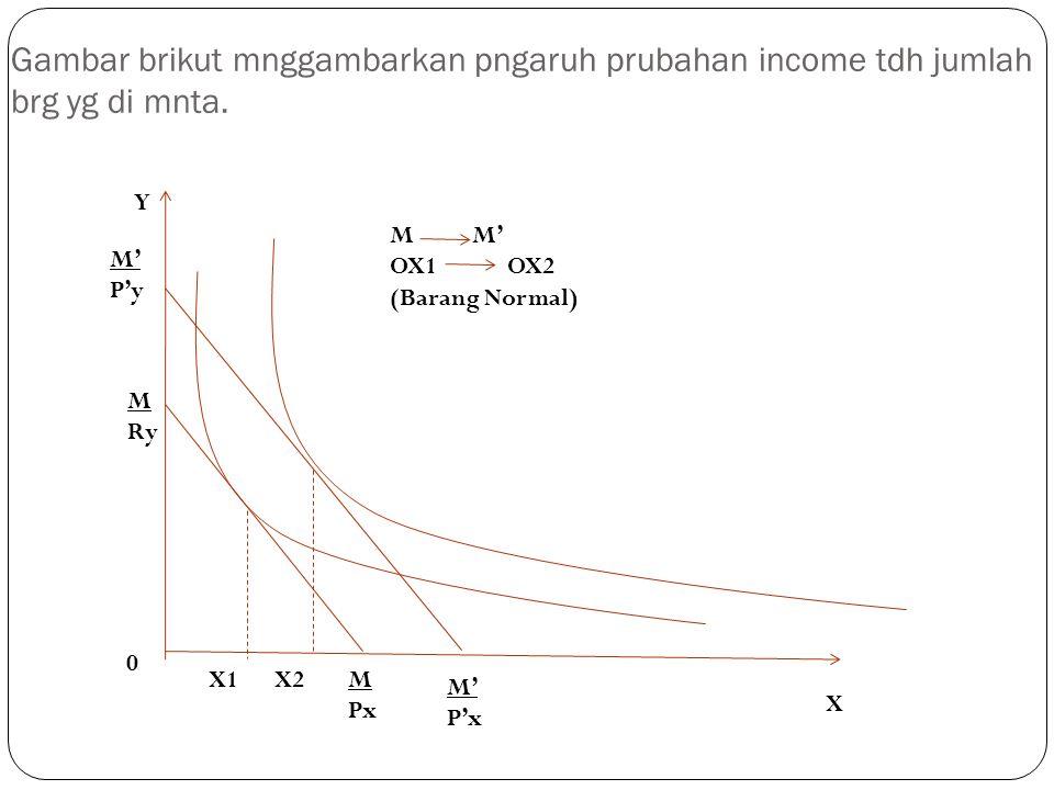 Gambar brikut mnggambarkan pngaruh prubahan income tdh jumlah brg yg di mnta.