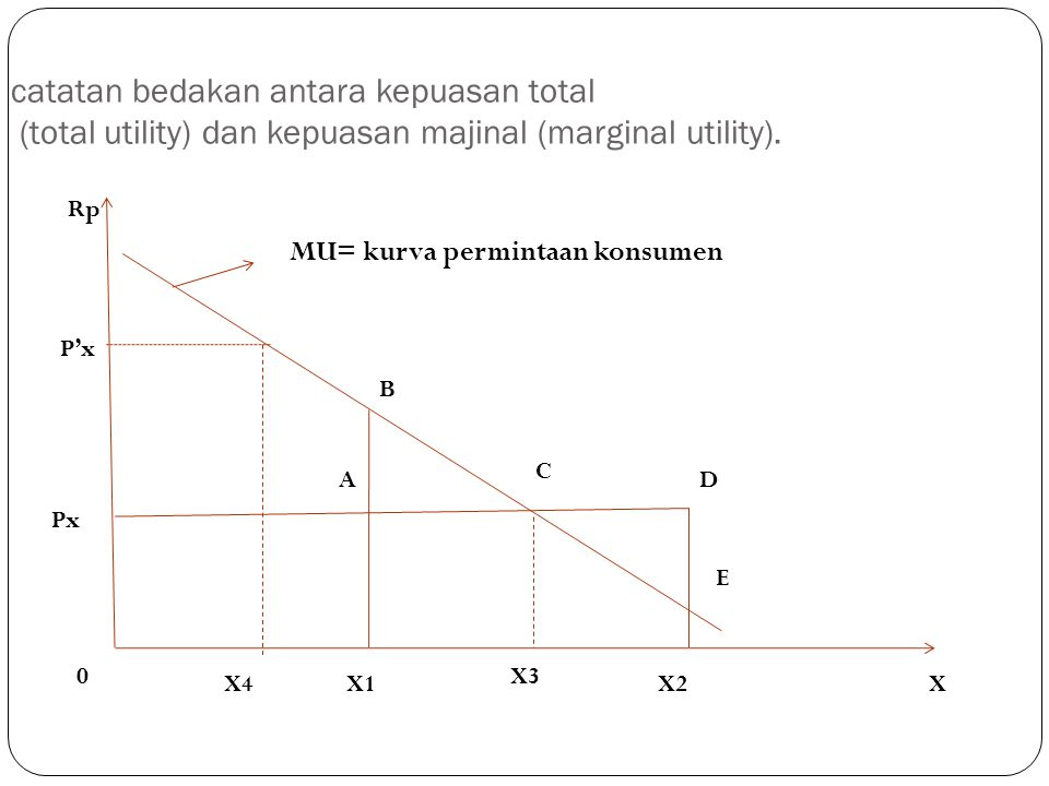 catatan bedakan antara kepuasan total (total utility) dan kepuasan majinal (marginal utility).