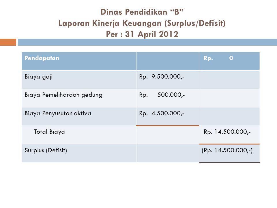 Dinas Pendidikan B Laporan Kinerja Keuangan (Surplus/Defisit) Per : 31 April 2012
