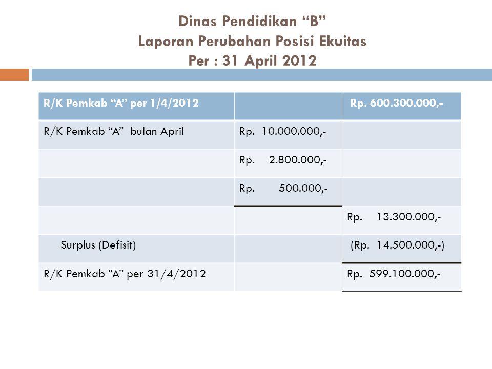 Dinas Pendidikan B Laporan Perubahan Posisi Ekuitas Per : 31 April 2012