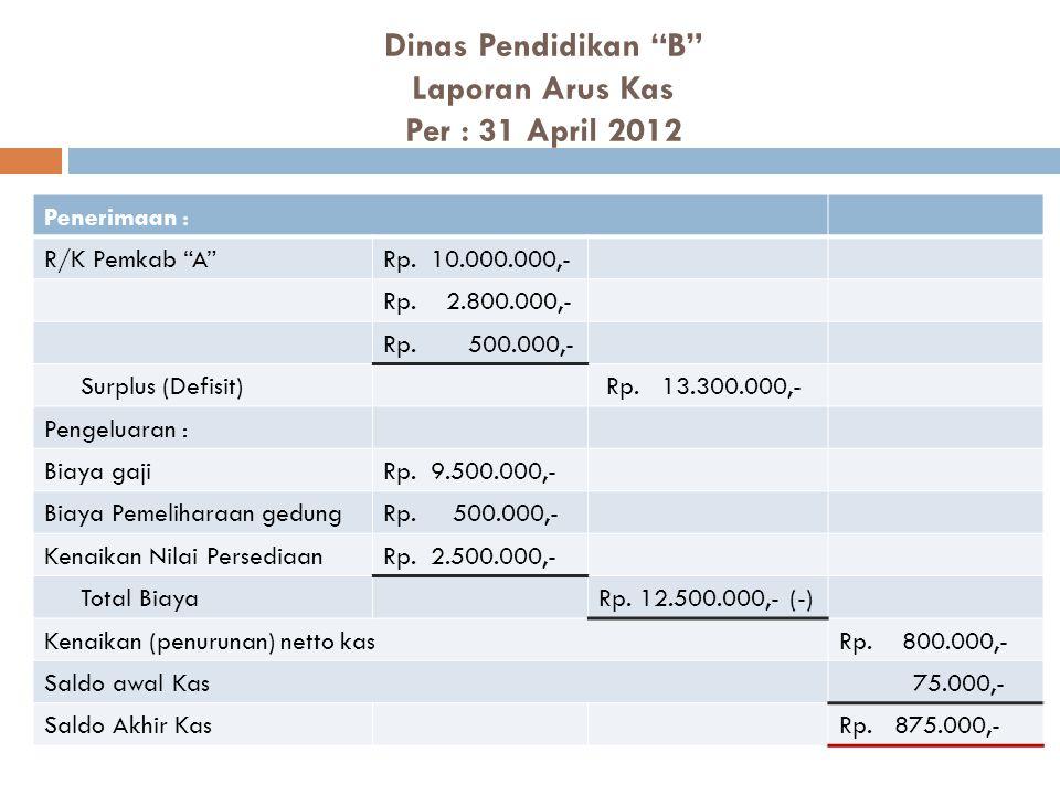 Dinas Pendidikan B Laporan Arus Kas Per : 31 April 2012