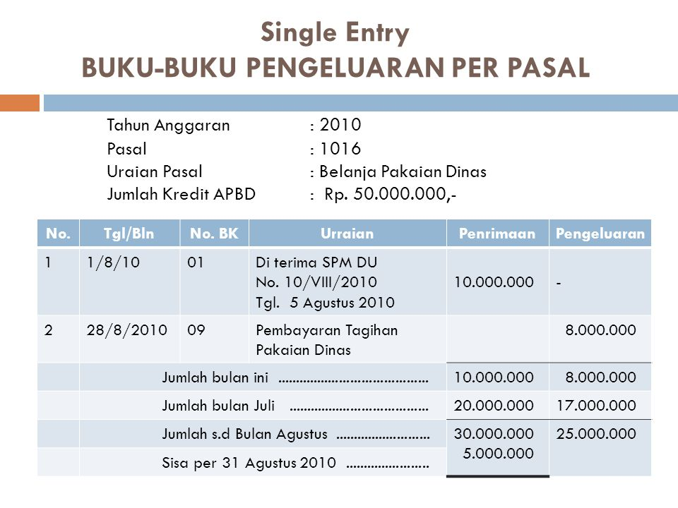 Single Entry BUKU-BUKU PENGELUARAN PER PASAL