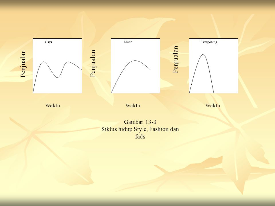 Siklus hidup Style, Fashion dan fads