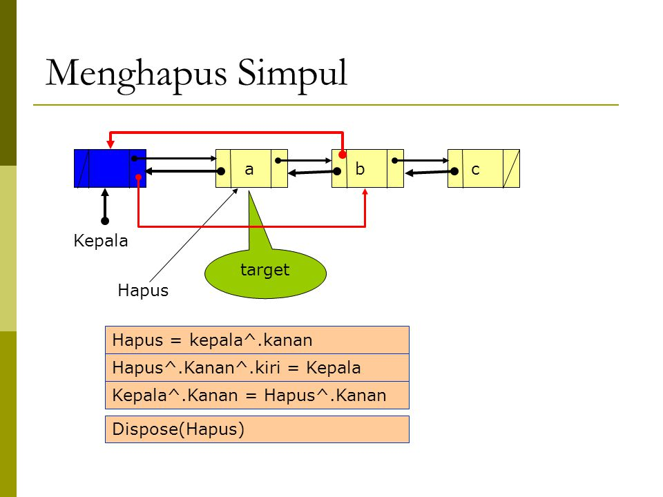 Menghapus Simpul a b c Kepala target Hapus Hapus = kepala^.kanan
