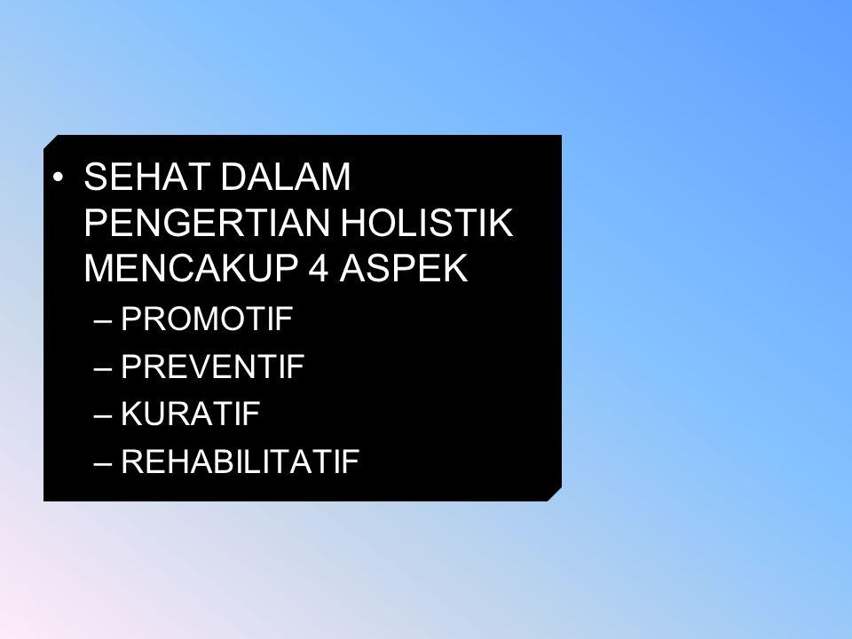 SEHAT DALAM PENGERTIAN HOLISTIK MENCAKUP 4 ASPEK