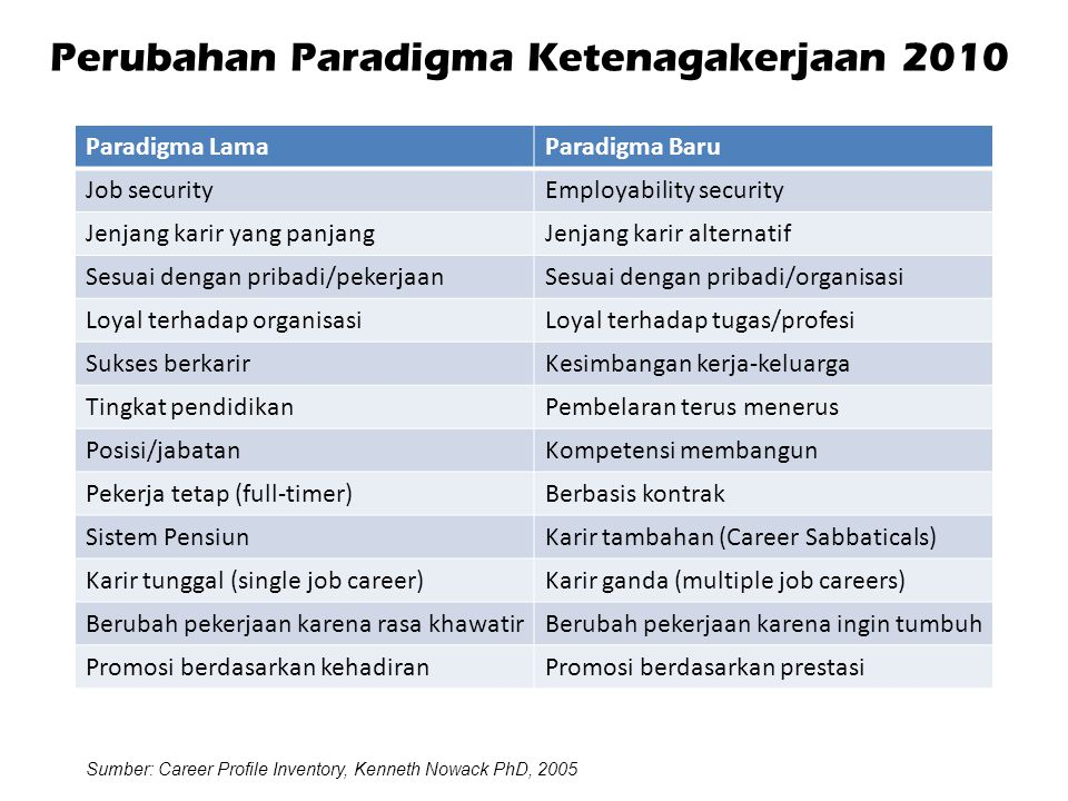 Perubahan Paradigma Ketenagakerjaan 2010