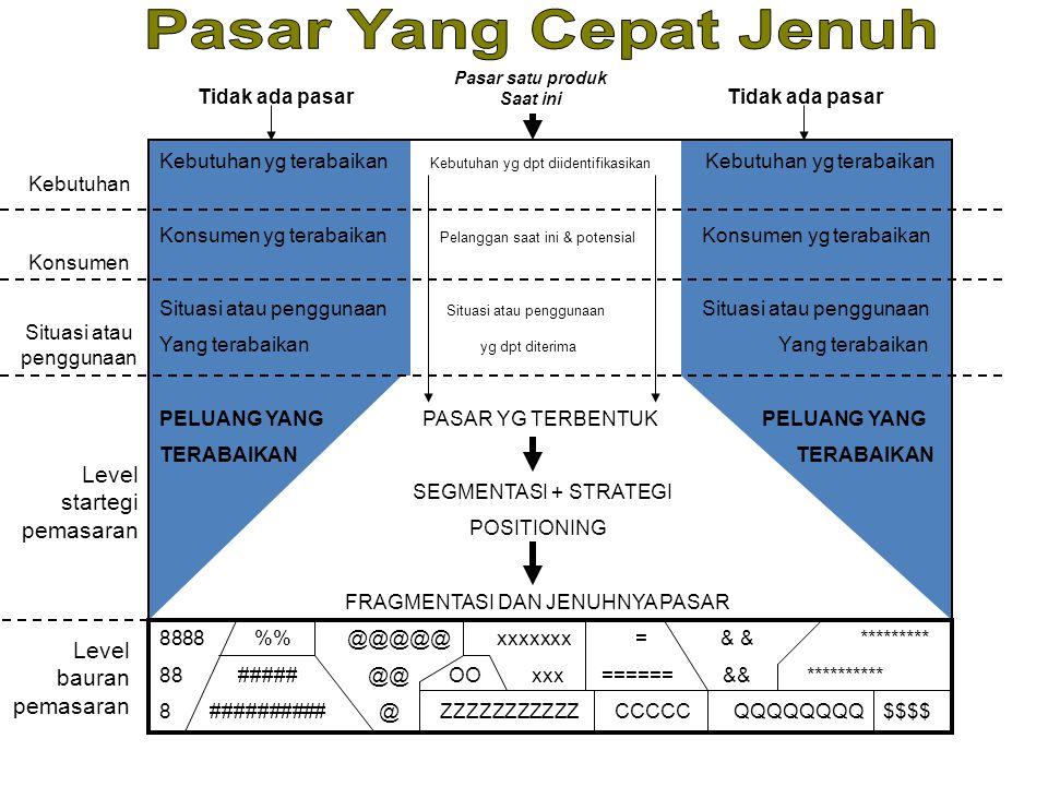 Situasi atau penggunaan