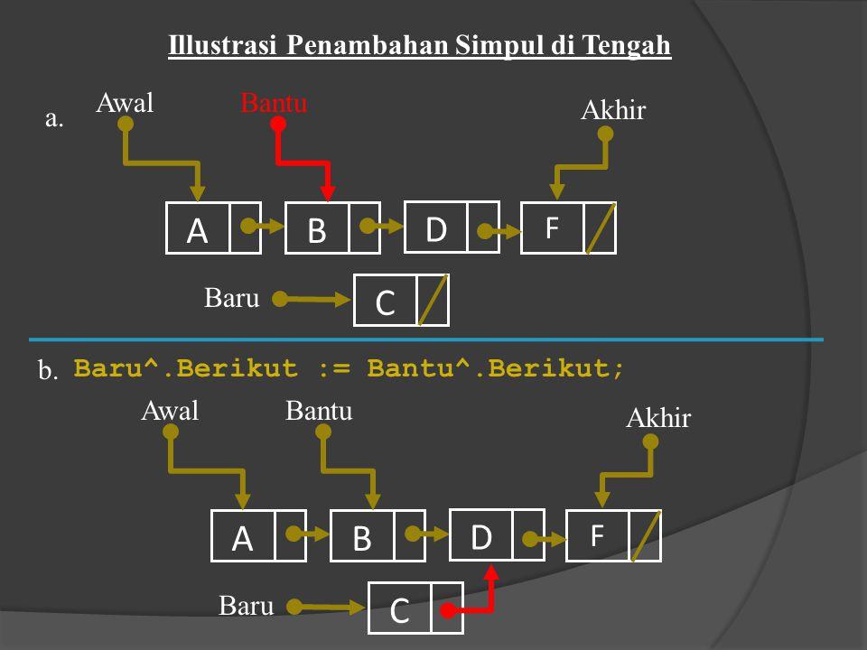 A B D C A B D C F F Illustrasi Penambahan Simpul di Tengah Awal Bantu