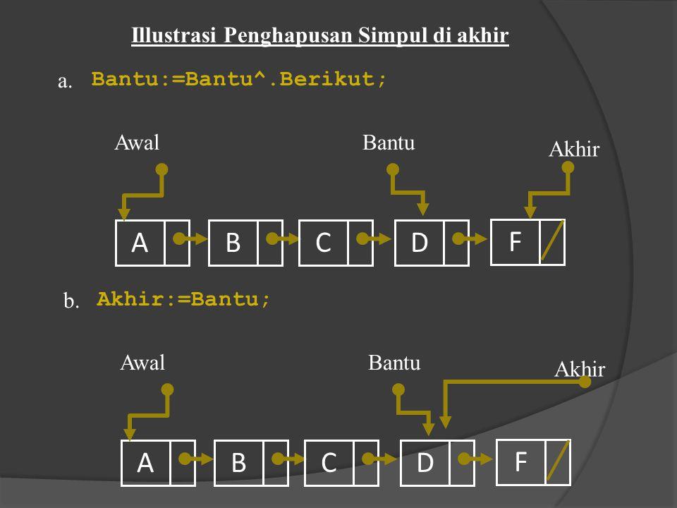 A B C D F A B C D F Illustrasi Penghapusan Simpul di akhir a.
