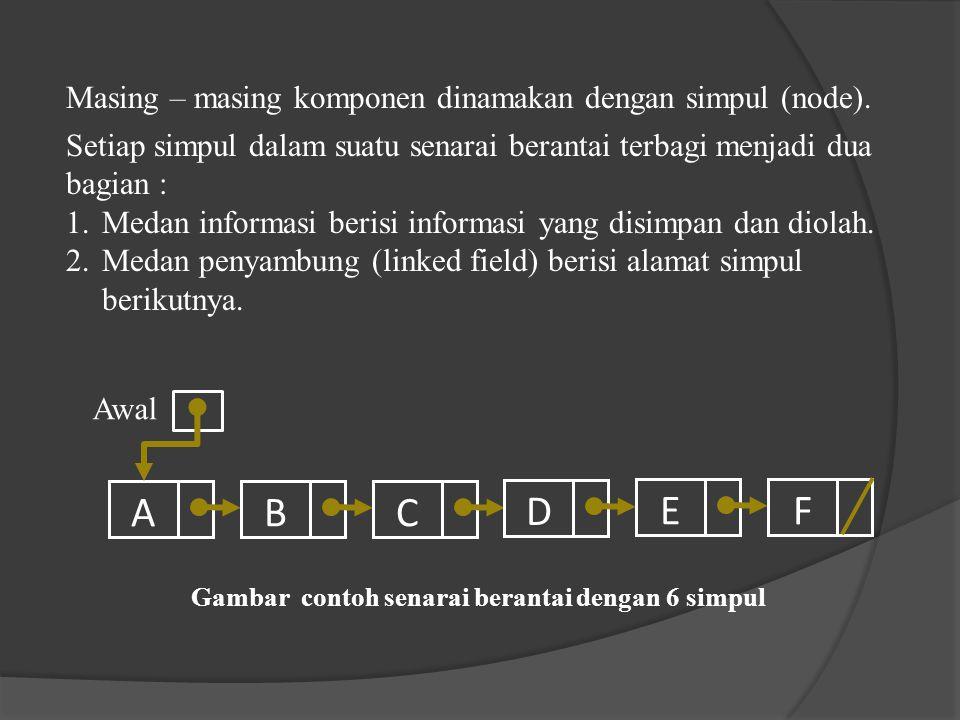 A B C D E F Masing – masing komponen dinamakan dengan simpul (node).