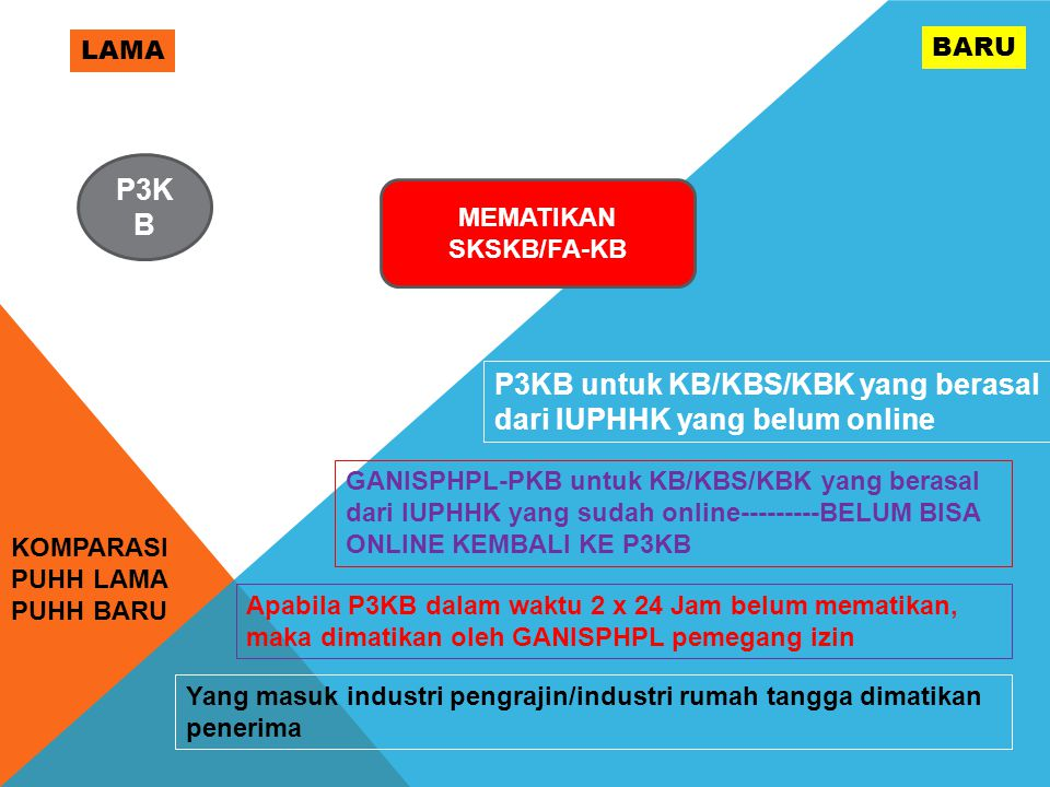 MEMATIKAN SKSKB/FA-KB
