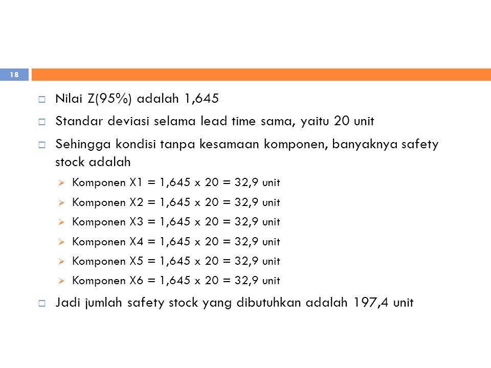 Standar deviasi selama lead time sama, yaitu 20 unit