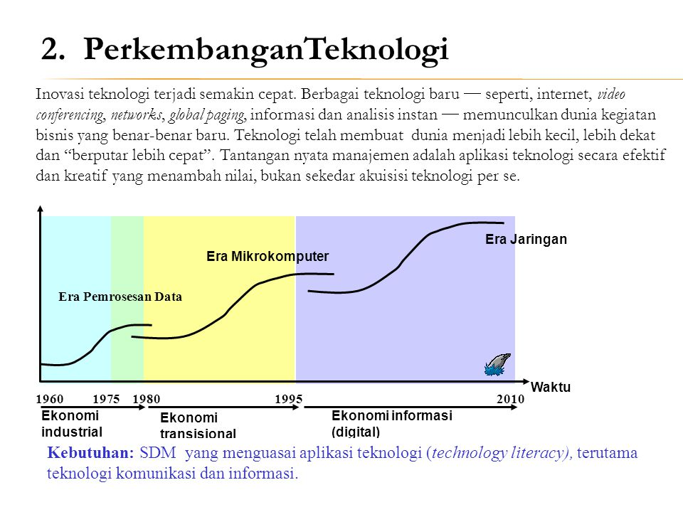 2. PerkembanganTeknologi
