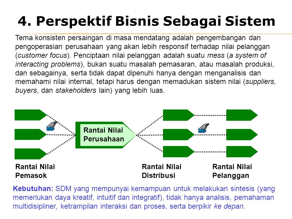4. Perspektif Bisnis Sebagai Sistem