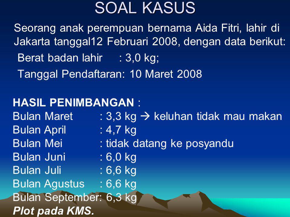 SOAL KASUS Seorang anak perempuan bernama Aida Fitri, lahir di Jakarta tanggal12 Februari 2008, dengan data berikut: