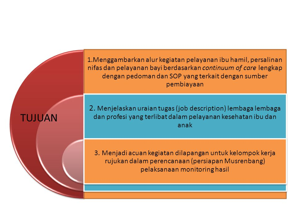 1.Menggambarkan alur kegiatan pelayanan ibu hamil, persalinan nifas dan pelayanan bayi berdasarkan continuum of care lengkap dengan pedoman dan SOP yang terkait dengan sumber pembiayaan
