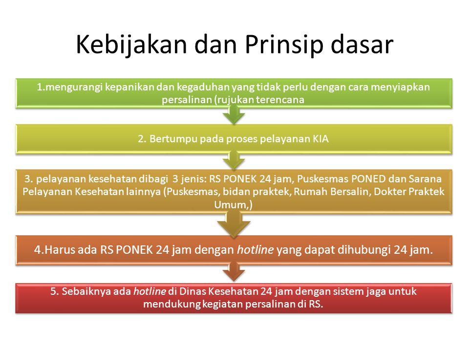 Kebijakan dan Prinsip dasar