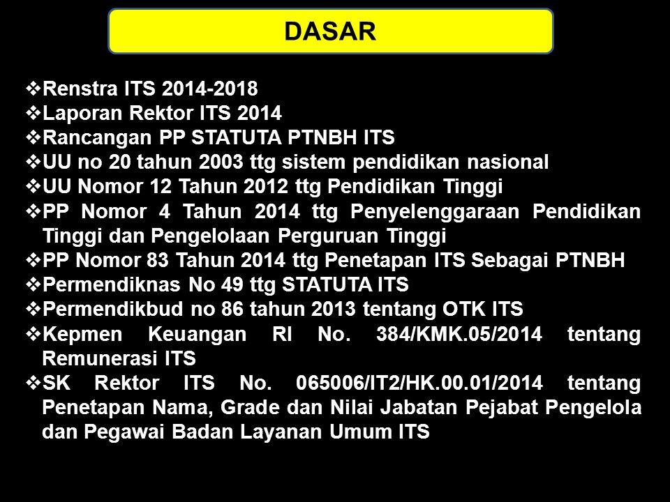 DASAR Renstra ITS 2014-2018 Laporan Rektor ITS 2014