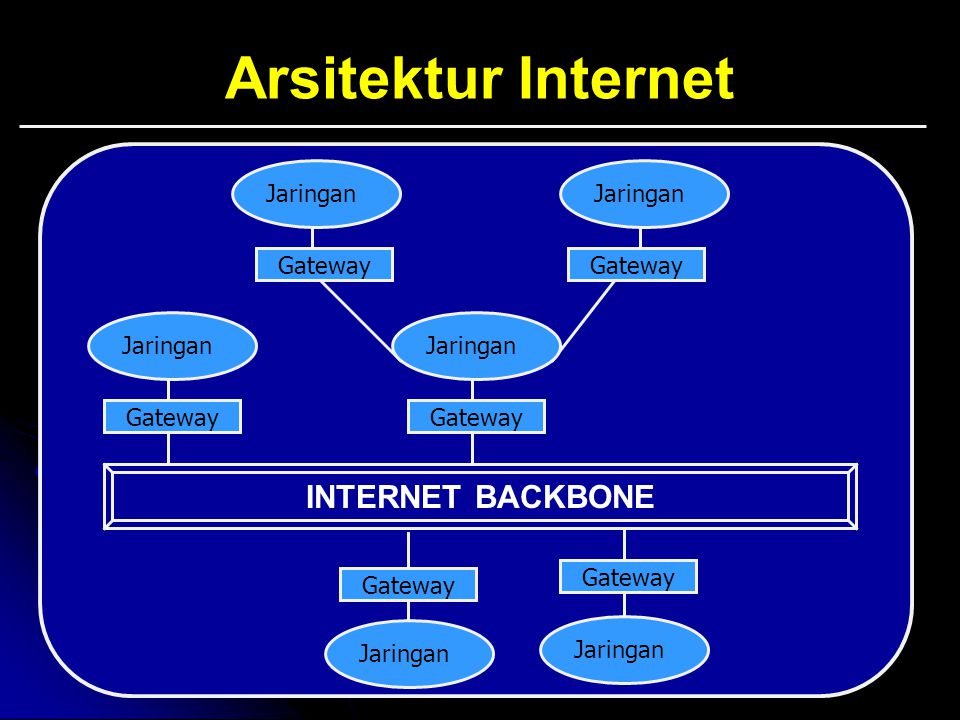 Arsitektur Internet INTERNET BACKBONE Jaringan Gateway