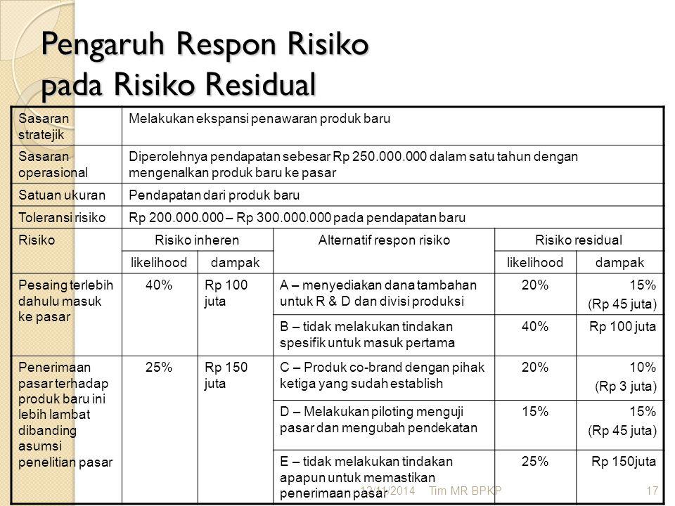Pengaruh Respon Risiko pada Risiko Residual