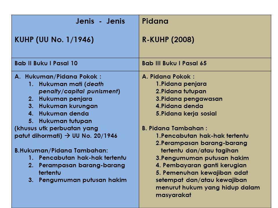 Jenis - Jenis KUHP (UU No. 1/1946) Pidana R-KUHP (2008)