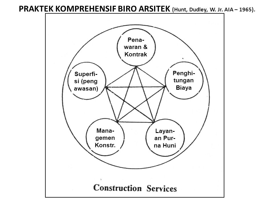 PRAKTEK KOMPREHENSIF BIRO ARSITEK (Hunt, Dudley, W. Jr. AIA – 1965).