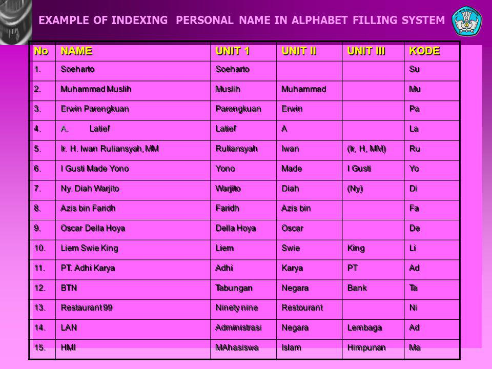 EXAMPLE OF INDEXING PERSONAL NAME IN ALPHABET FILLING SYSTEM