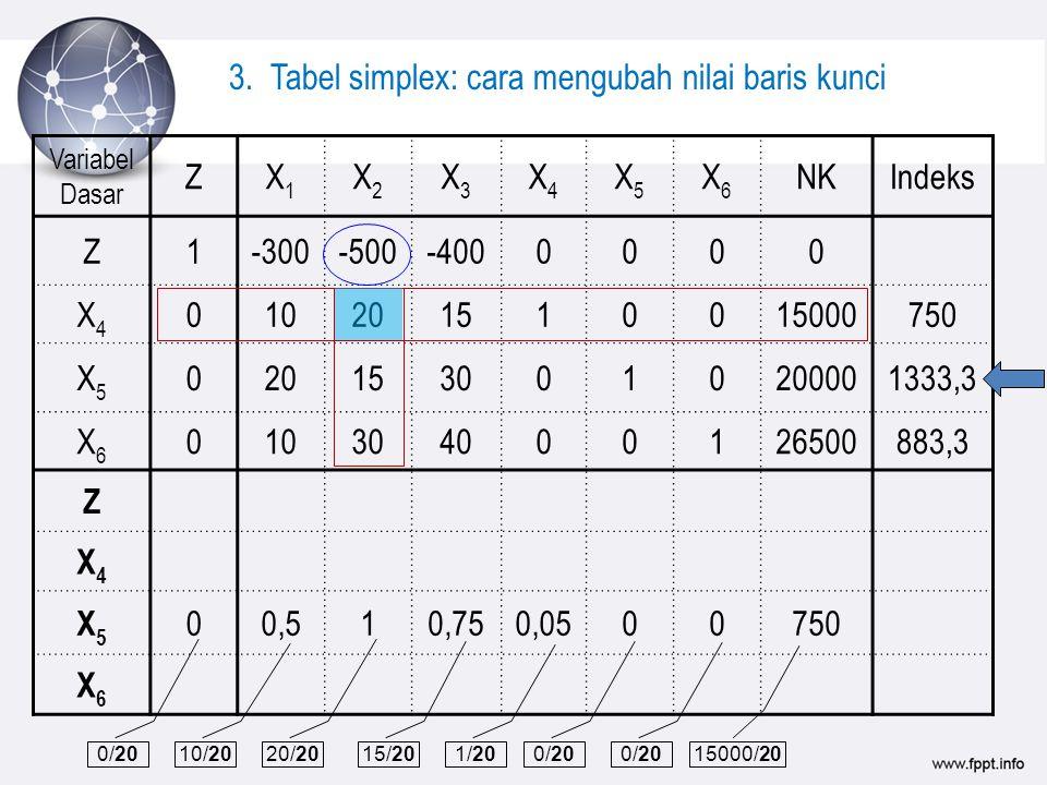 3. Tabel simplex: cara mengubah nilai baris kunci