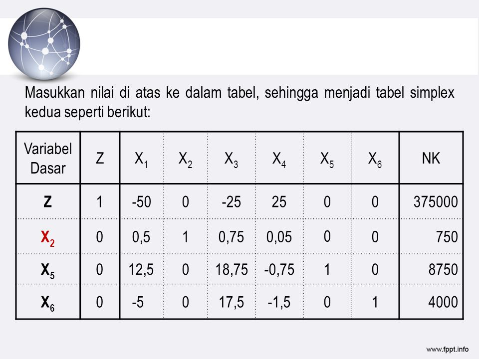 Masukkan nilai di atas ke dalam tabel, sehingga menjadi tabel simplex kedua seperti berikut: