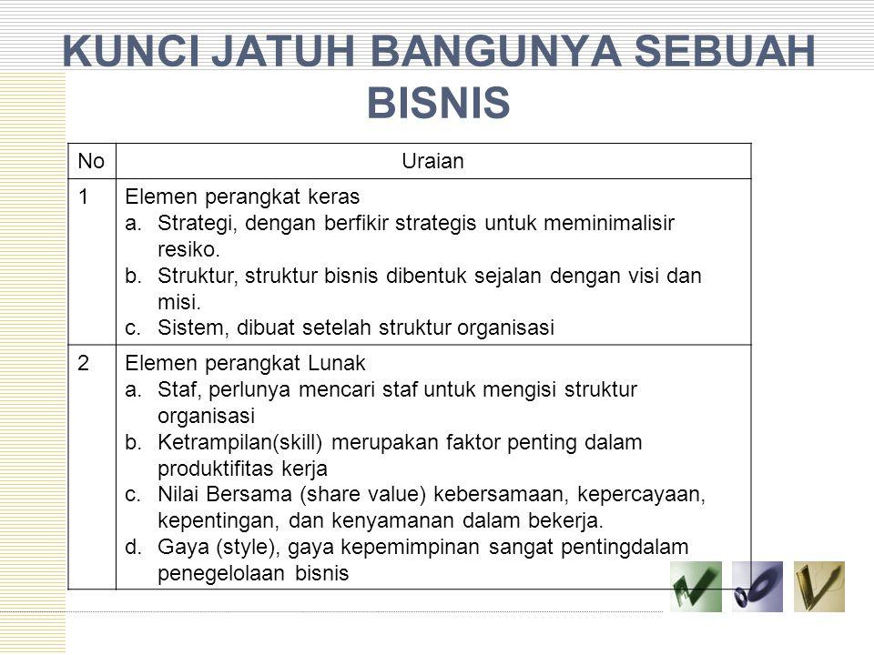 KUNCI JATUH BANGUNYA SEBUAH BISNIS