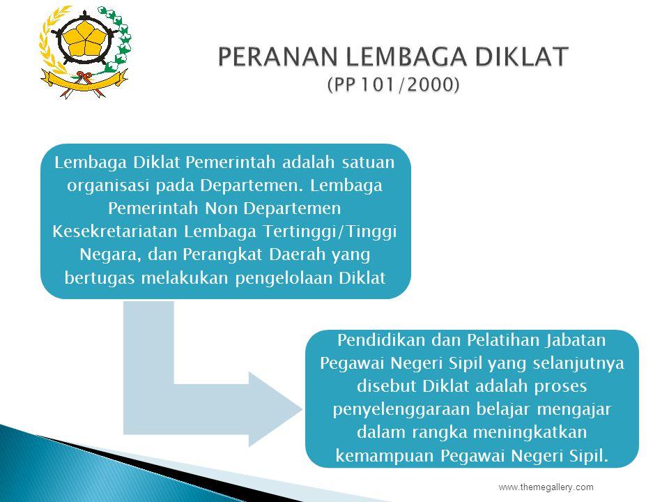 PERANAN LEMBAGA DIKLAT (PP 101/2000)