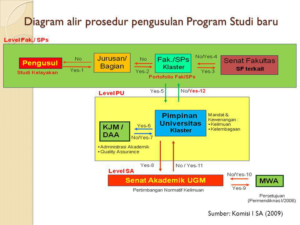 Diagram alir prosedur pengusulan Program Studi baru