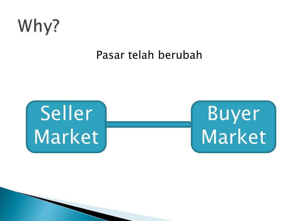 Why Pasar telah berubah Seller Market Buyer Market