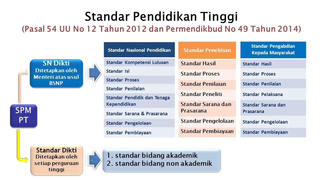 Standar Pendidikan Tinggi (Pasal 54 UU No 12 Tahun 2012 dan Permendikbud No 49 Tahun 2014)