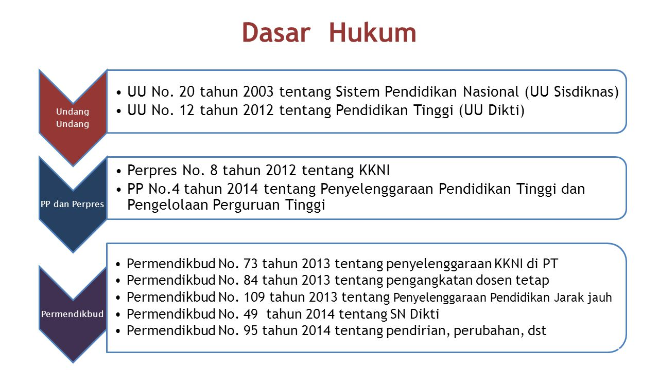 Dasar Hukum Undang Undang. UU No. 20 tahun 2003 tentang Sistem Pendidikan Nasional (UU Sisdiknas)