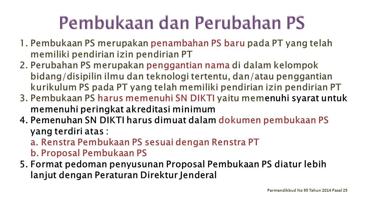 Pembukaan dan Perubahan PS