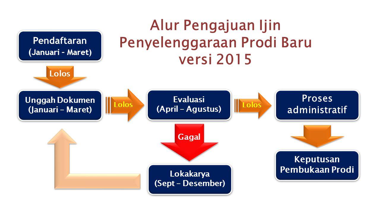 Alur Pengajuan Ijin Penyelenggaraan Prodi Baru versi 2015