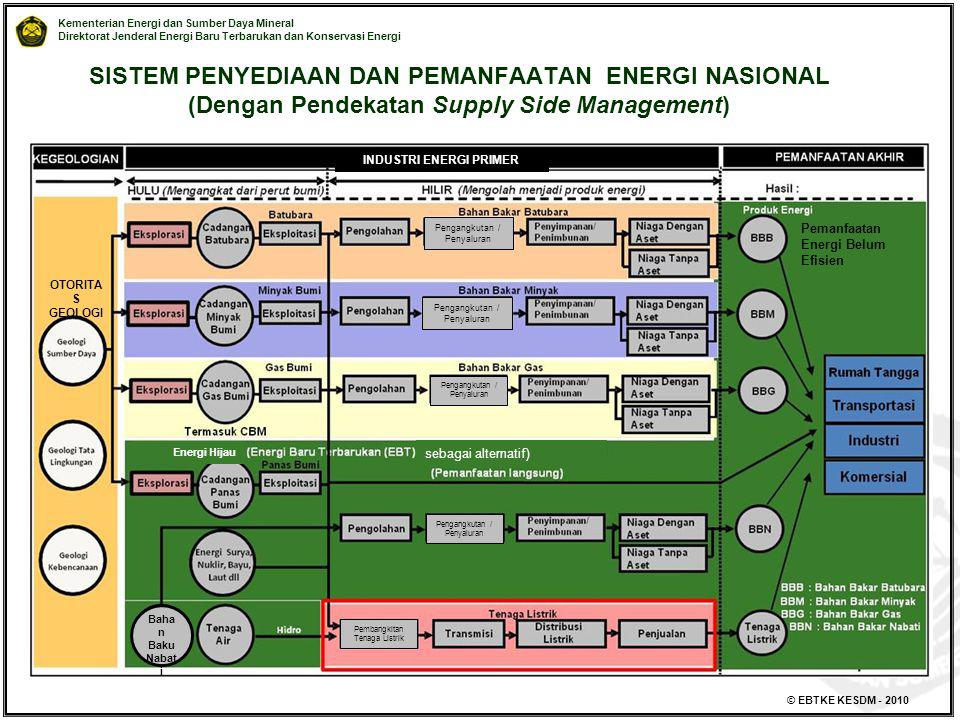 SISTEM PENYEDIAAN DAN PEMANFAATAN ENERGI NASIONAL