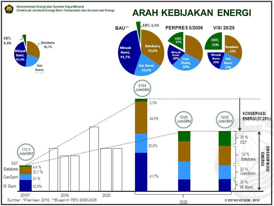 ARAH KEBIJAKAN ENERGI BAU** PERPRES 5/2006 VISI 25/25 2010* 2015 2020